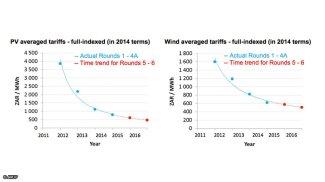 PV & wind ave tariffs